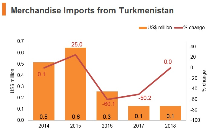 Graph: Merchandise imports from Turkmenistan