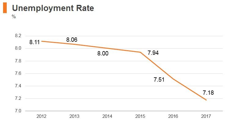 Graph: Uzbekistan unemployment rate