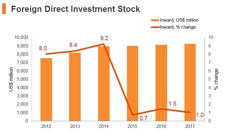 Graph: Uzbekistan FDI stock
