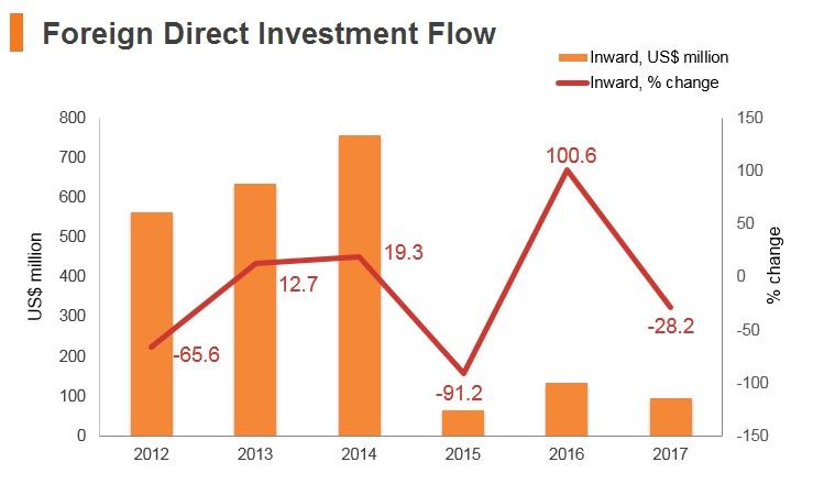 Graph: Uzbekistan FDI flow