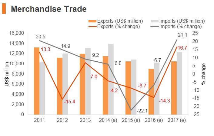 Graph: Uzbekistan merchandise trade
