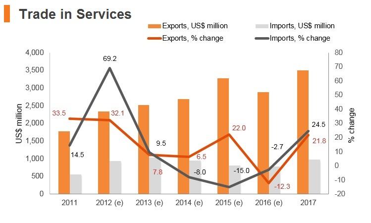 Graph: Uzbekistan trade in services