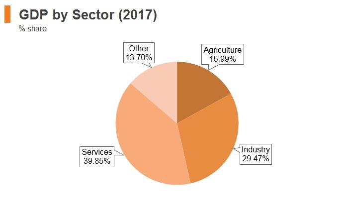 Graph: Uzbekistan GDP by sector (2017)