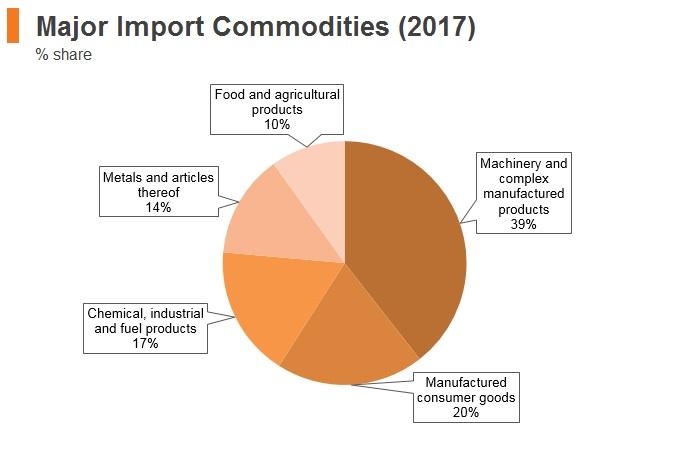 Graph: Uzbekistan major import commodities (2017)