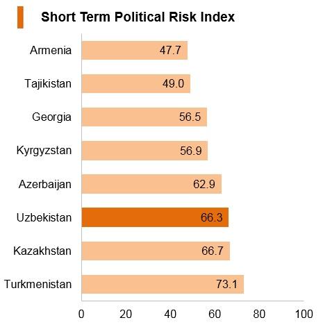 Graph: Uzbekistan short term political risk index