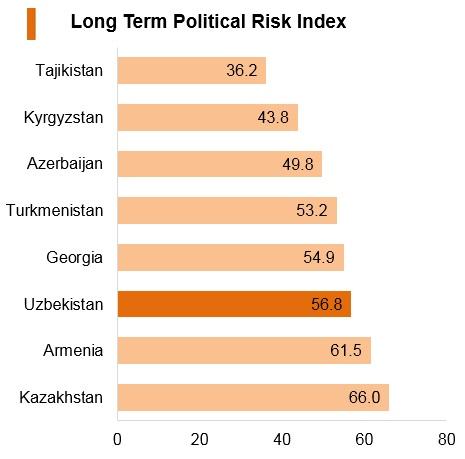 Graph: Uzbekistan long term political risk index