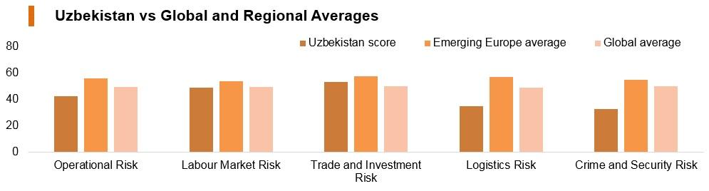 Graph: Uzbekistan vs global and regional averages