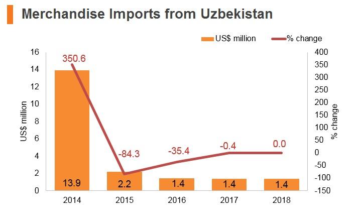 Graph: Merchandise imports from Uzbekistan