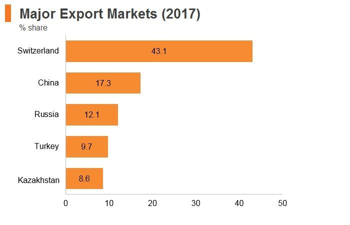 Graph: Uzbekistan major export markets (2017)