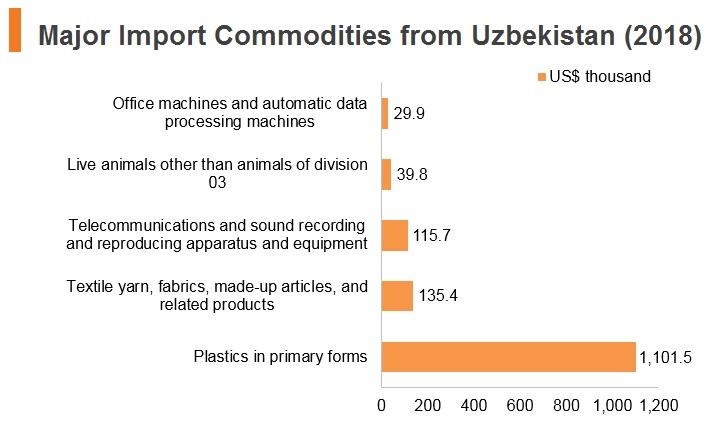 Graph: Major import commodities from Uzbekistan (2018)