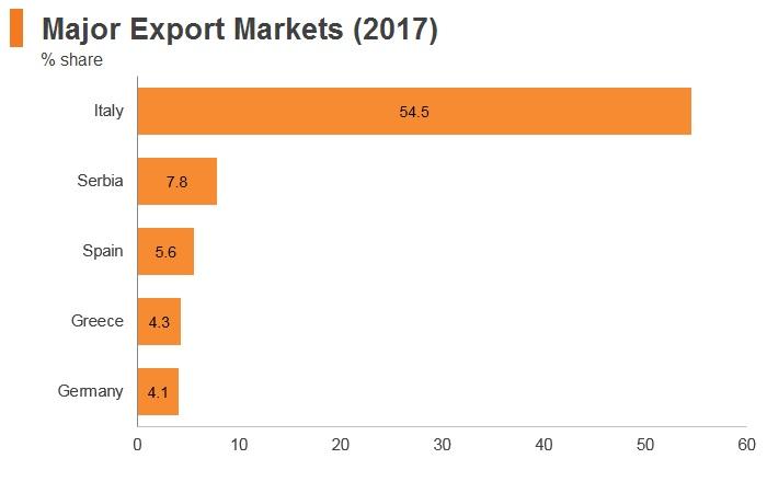 Graph: Albania major export markets (2017)