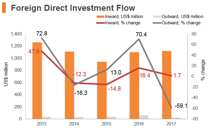 Graph: Albania FDI flow