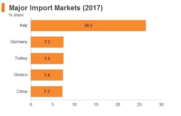 Graph: Albania major import markets (2017)
