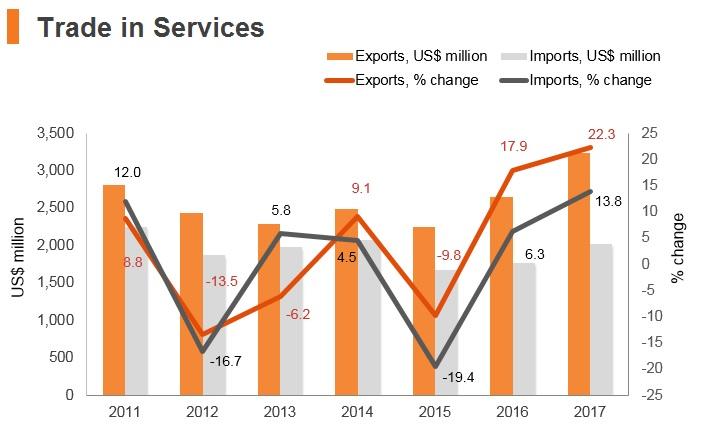 Graph: Albania trade in services