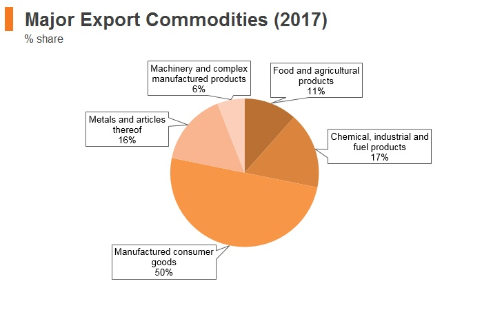 Graph: Albania major export commodities (2017)