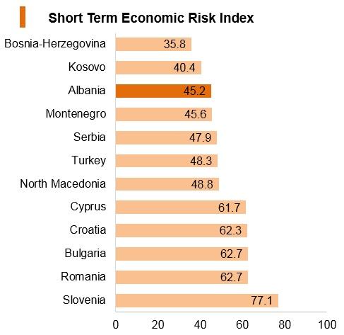 Graph: Albania short term economic risk index