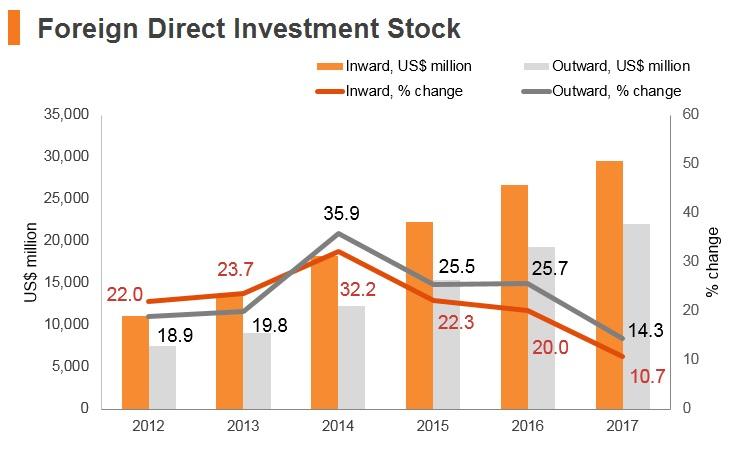 Graph: Azerbaijan FDI stock