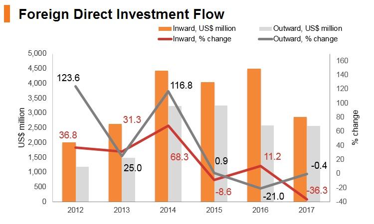 Graph: Azerbaijan FDI flow