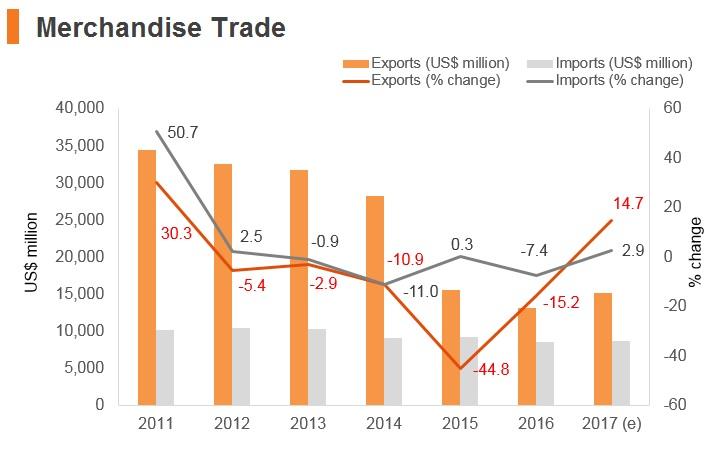 Graph: Azerbaijan merchandise trade