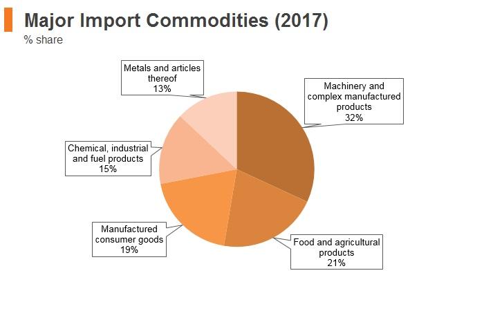 Graph: Azerbaijan major import commodities (2017)