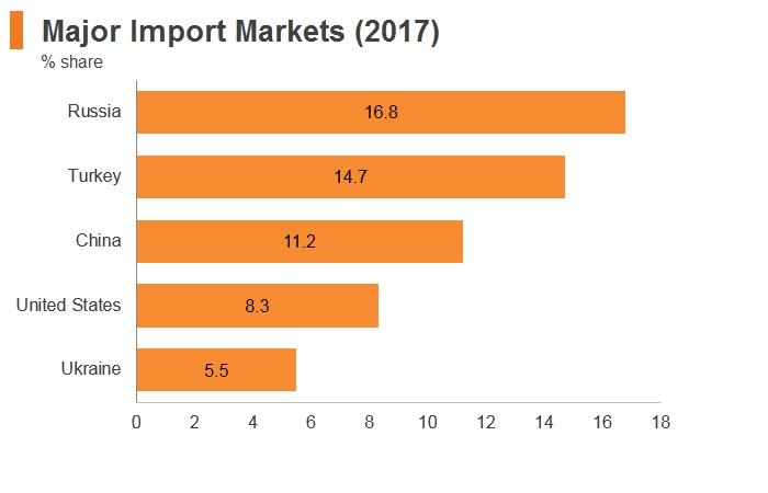 Graph: Azerbaijan major import markets (2017)