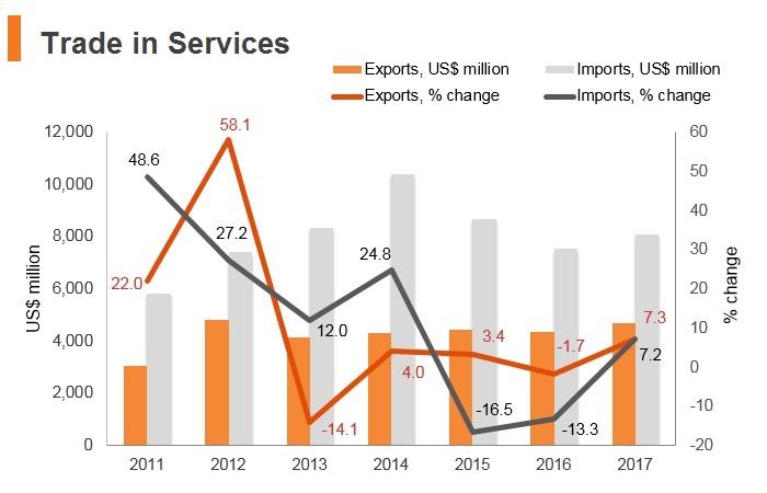 Graph: Azerbaijan trade in services