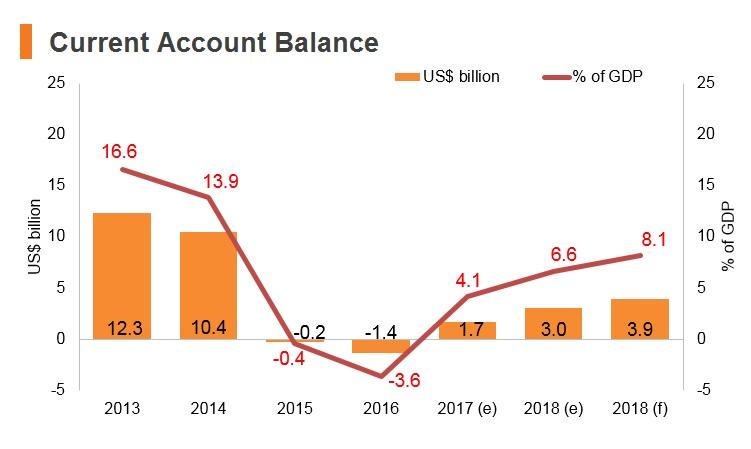 Graph: Azerbaijan current account balance