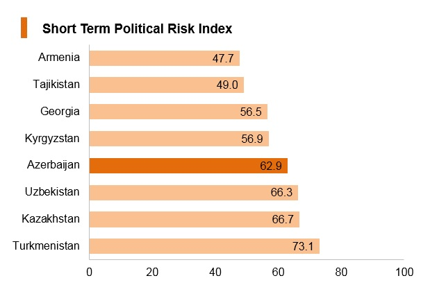 Graph: Azerbaijan short term political risk index