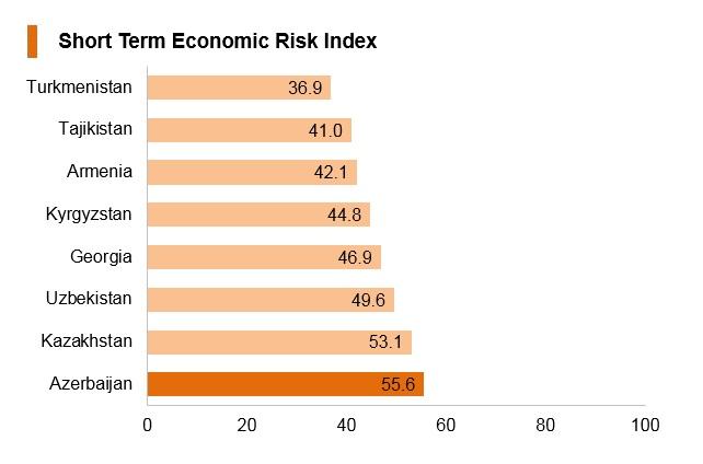 Graph: Azerbaijan short term economic risk index