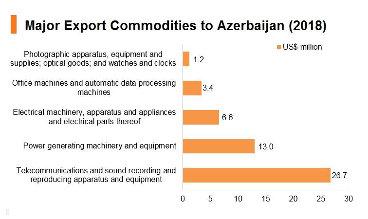 Graph: Major export commodities to Azerbaijan (2018)