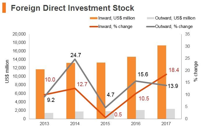 Graph: Georgia FDI stock