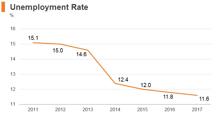 Graph: Georgia unemployment rate
