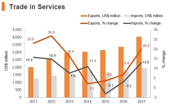 Graph: Georgia trade in services