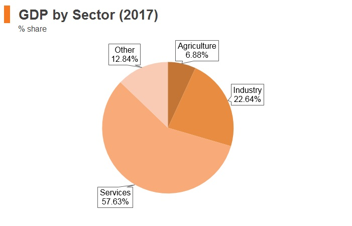 Graph: Georgia GDP by sector (2017)