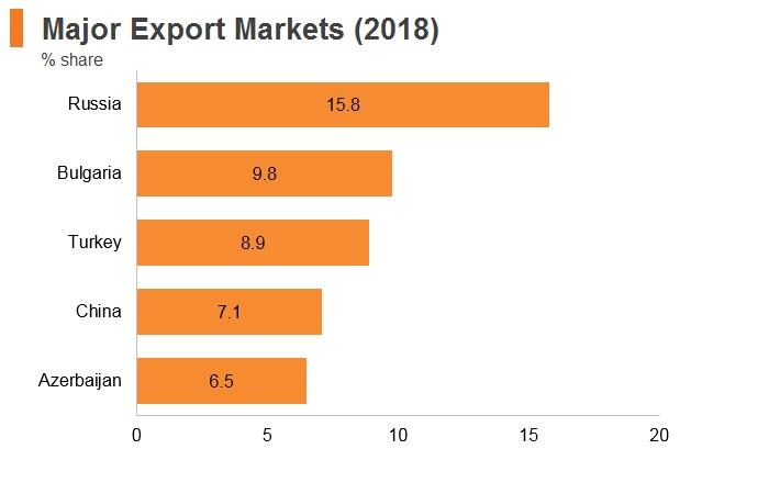 Graph: Georgia major export markets (2018)
