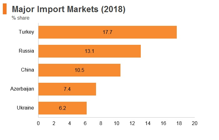 Graph: Georgia major import markets (2018)