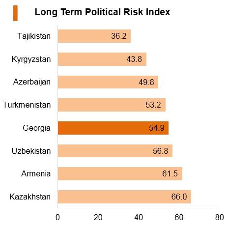 Graph: Georgia long term political risk index