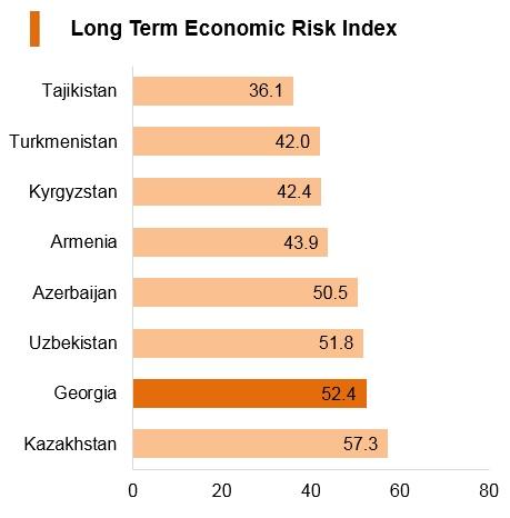 Graph: Georgia long term economic risk index