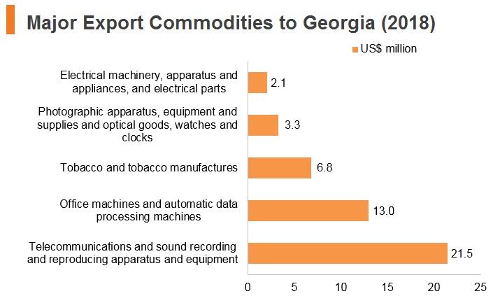 Graph: Major export commodities to Georgia (2018)