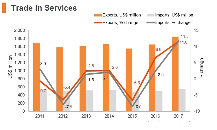 Graph: Bosnia and Herzegovina trade in services