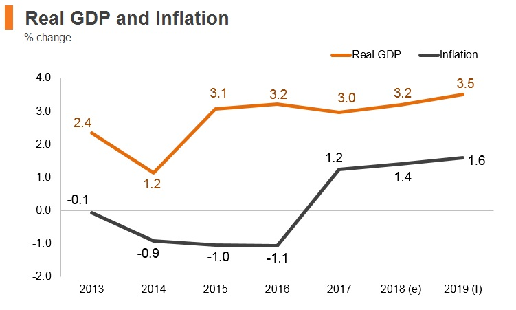 Graph: Bosnia and Herzegovina real GDP and inflation