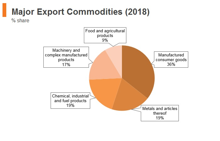Graph: Bosnia and Herzegovina major export commodities (2018)