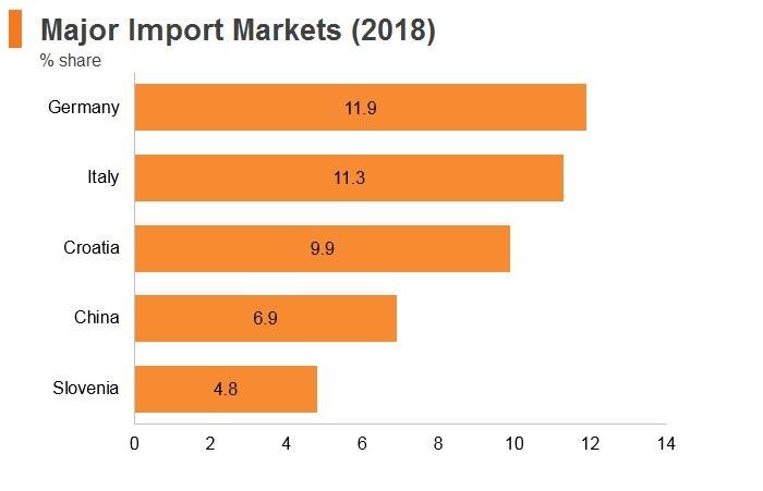 Graph: Bosnia and Herzegovina major import markets (2018)