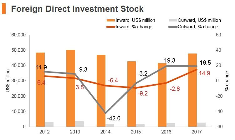 Graph: Bulgaria FDI stock