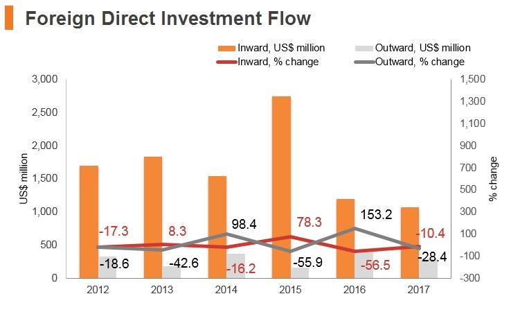 Graph: Bulgaria FDI flow