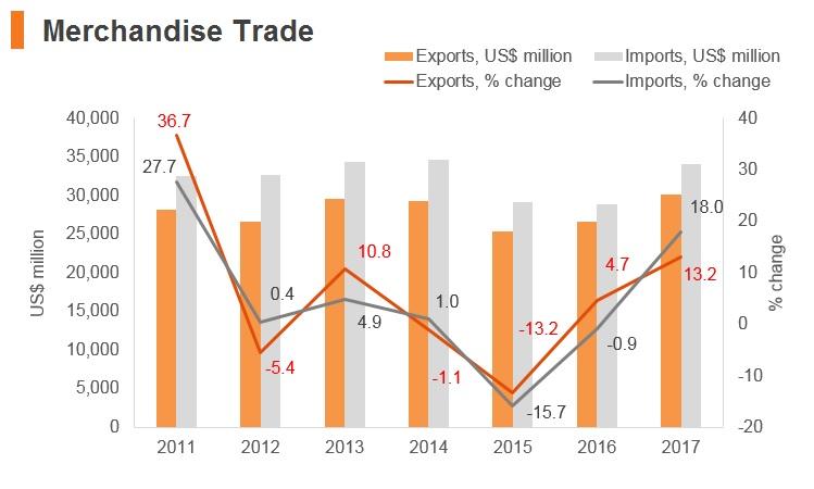 Graph: Bulgaria merchandise trade