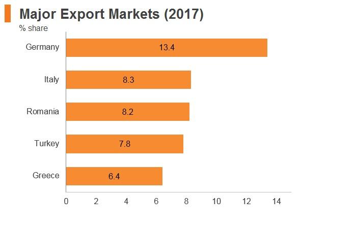 Graph: Bulgaria major export markets (2017)