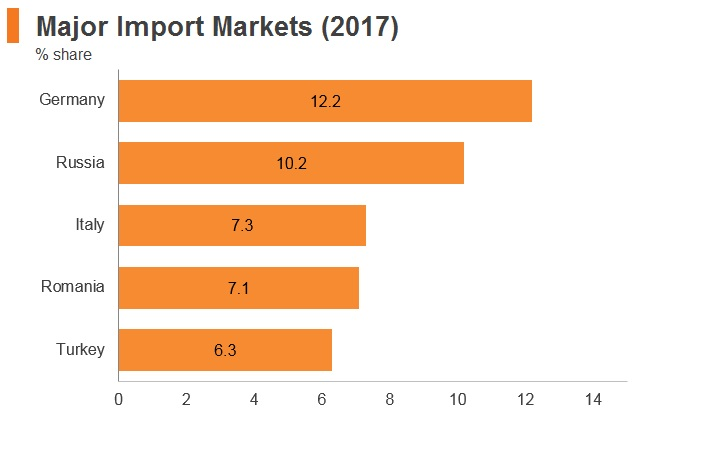 Graph: Bulgaria major import markets (2017)