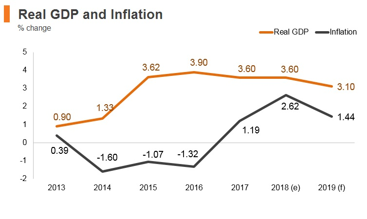 Graph: Bulgaria real GDP and inflation