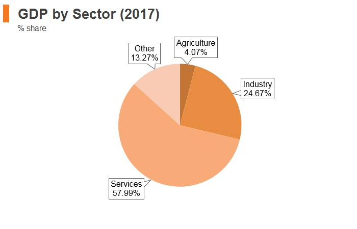 Graph: Bulgaria GDP by sector (2017)